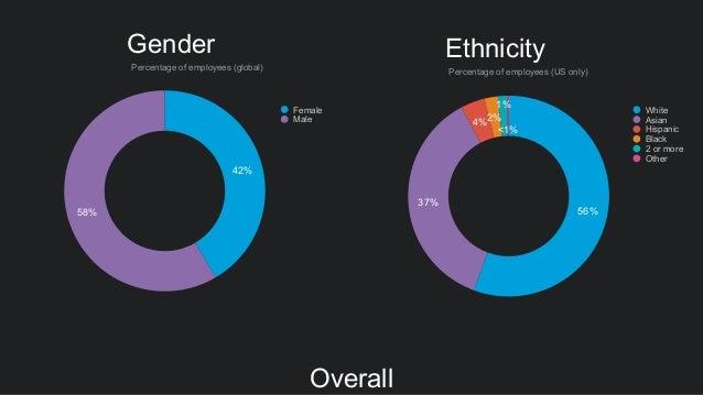 Gender 42% 58% Female Male Percentage of employees (global) 56% 37% 4%2% 1% <1% Ethnicity Percentage of employees (US only...