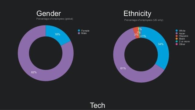 Tech 18% 82% Female Male Percentage of employees (global) 34% 61% 3% 1% 1% <1% Ethnicity Percentage of employees (US only)...