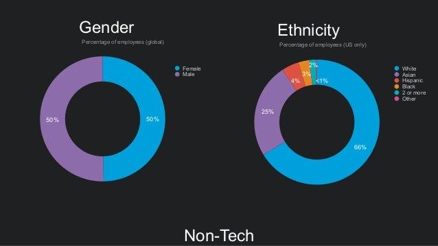 Gender 50%50% Female Male Percentage of employees (global) 66% 25% 4% 3% 2% <1% Ethnicity Percentage of employees (US only...