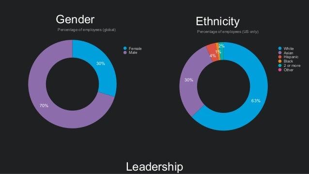 Gender 30% 70% Female Male Percentage of employees (global) 63% 30% 4% 1% 2% Ethnicity Percentage of employees (US only) W...