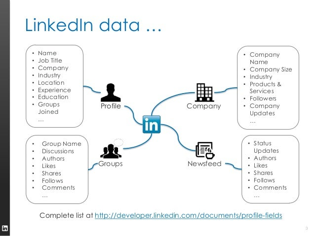 LinkedIn API Possibilities Slide 3