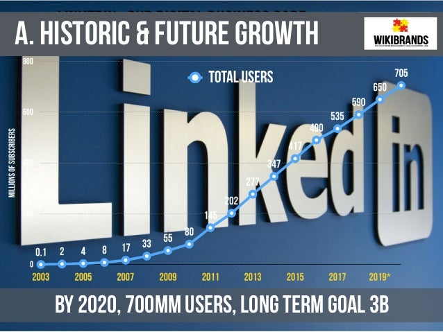 LinkedIn at 15: From A to Z, the 26 Need-to-Knows on the World's Business Professional Network Slide 3