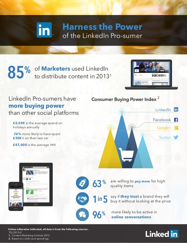 Harness the Power of the LinkedIn Pro-sumer of Marketers used LinkedIn to distribute content in 20131 LinkedIn Pro-sumers ...
