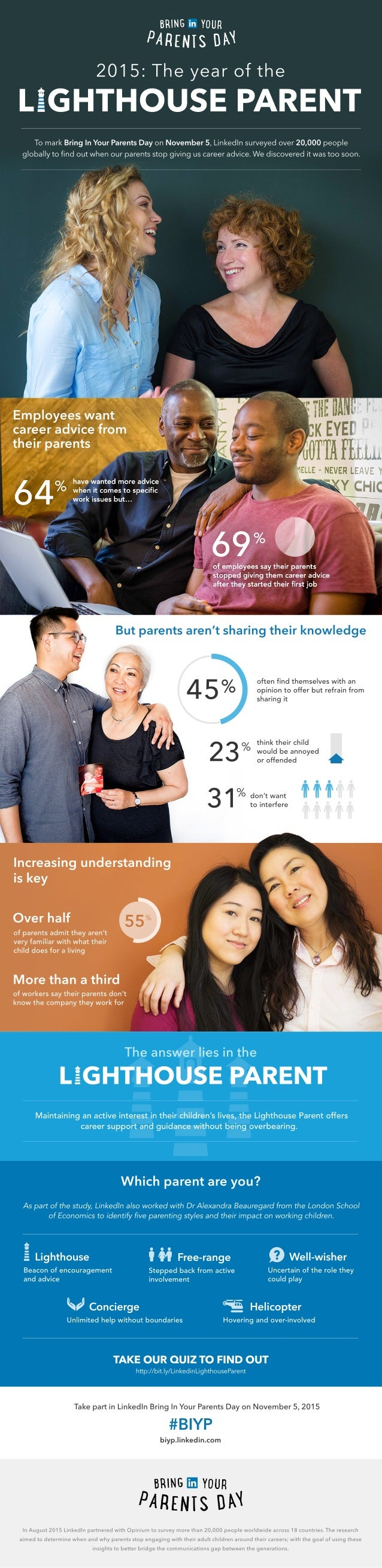 LinkedIn Research Infographic: Parents Stop Giving Career Advice Too Early
