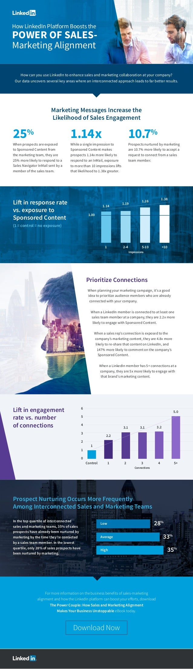 How LinkedIn Platform Boosts the POWER OF SALES- Marketing Alignment Marketing Messages Increase the Likelihood of Sales E...