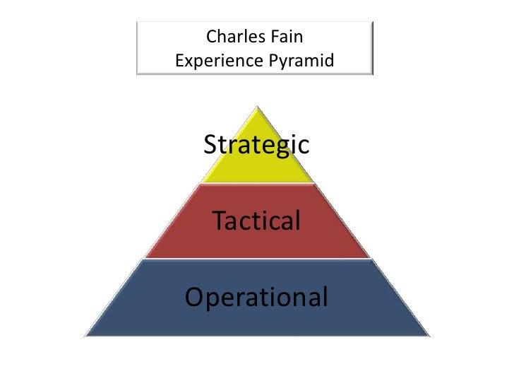 Charles Fain<br />Experience Pyramid<br />