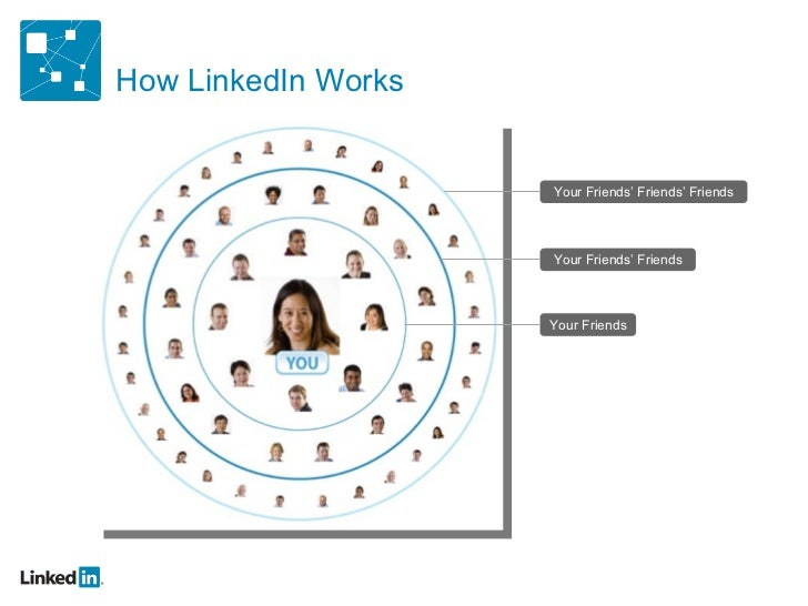 Who Uses LinkedIn?• 150 million+ professionals• Over 150 industries• 2 million+ companies• Executives from every Fortune 5...