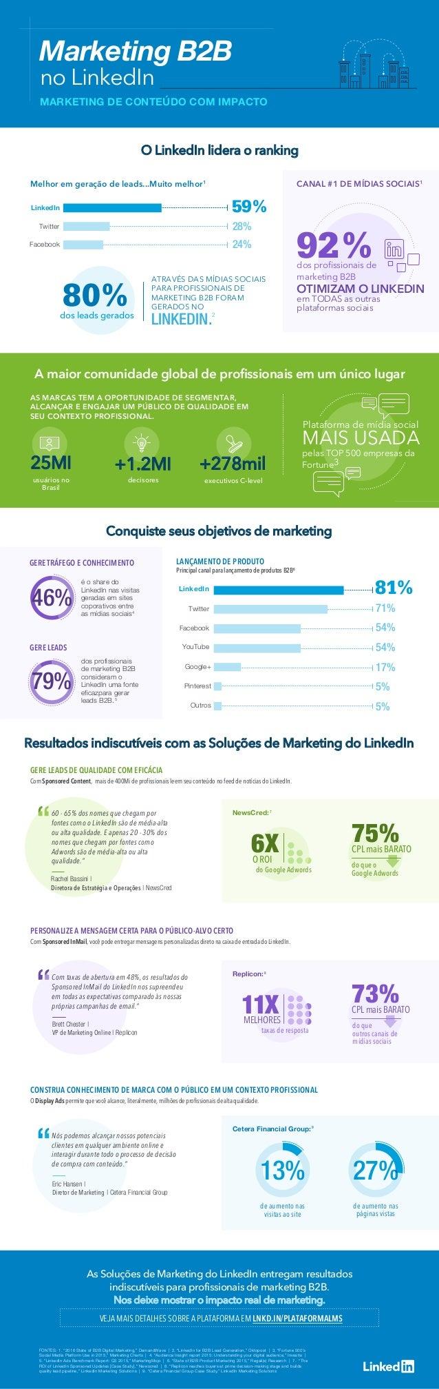 As Soluções de Marketing do LinkedIn entregam resultados indiscutíveis para profissionais de marketing B2B. Nos deixe most...