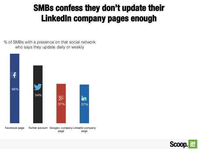 SMBs confess they don't update their ! LinkedIn company pages enough % of SMBs with a presence on that social network who ...