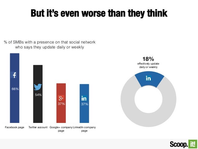 But it's even worse than they think % of SMBs with a presence on that social network who says they update daily or weekly ...