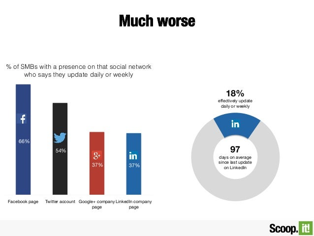 Much worse % of SMBs with a presence on that social network who says they update daily or weekly  18% effectively update d...