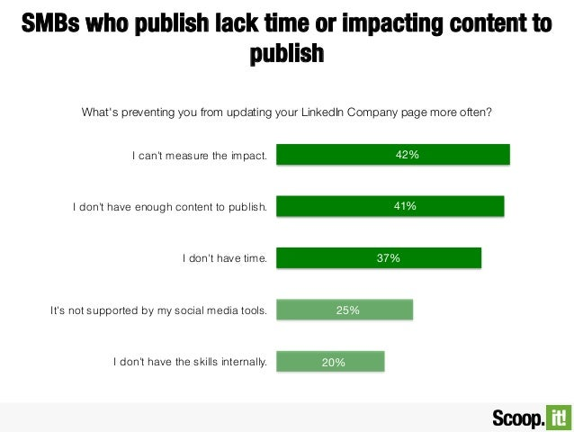SMBs who publish lack time or impacting content to publish What's preventing you from updating your LinkedIn Company page ...