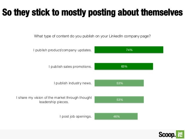 So they stick to mostly posting about themselves What type of content do you publish on your LinkedIn company page?  74%  ...