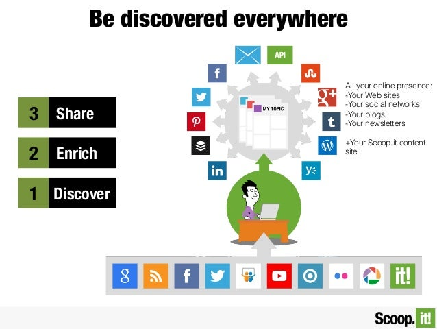 Be discovered everywhere  3    Share 2    Enrich 1  Discover  All your online presence: -Your Web sites -Your social...