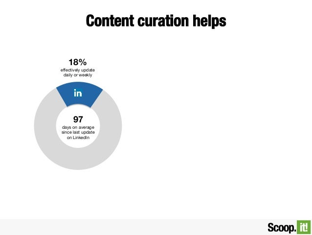Content curation helps  18% effectively update daily or weekly  97 days on average since last update on LinkedIn