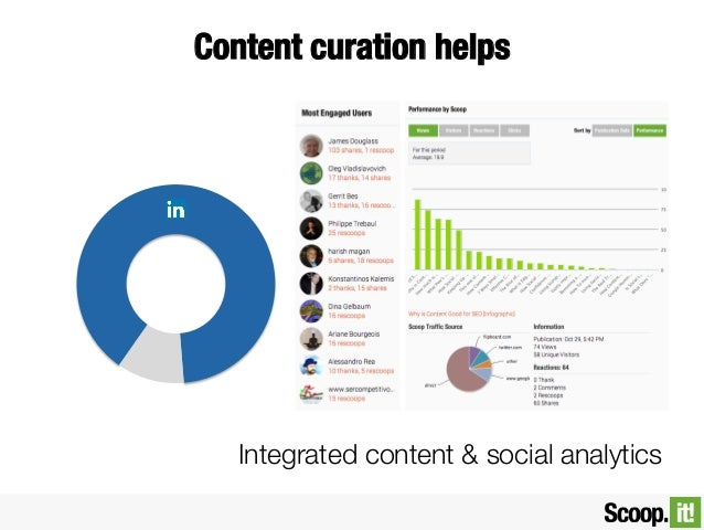 Content curation helps   Integrated content & social analytics