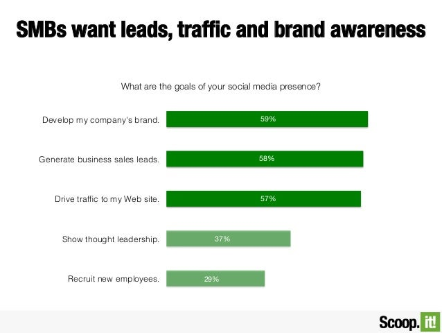 SMBs want leads, traffic and brand awareness What are the goals of your social media presence?  Develop my company's brand....