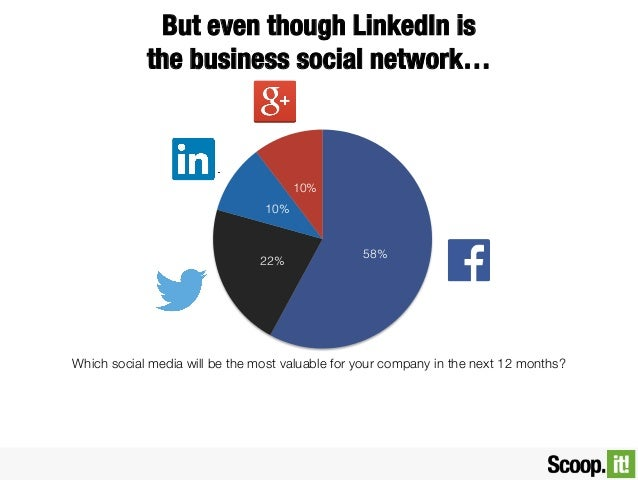 But even though LinkedIn is ! the business social network…  10% 10%  22%  58%  Which social media will be the most valuabl...