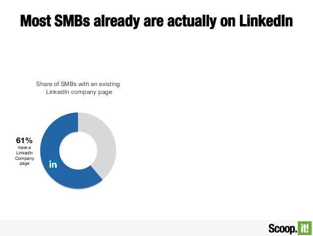 Most SMBs already are actually on LinkedIn  Share of SMBs with an existing LinkedIn company page  61% have a LinkedIn Comp...