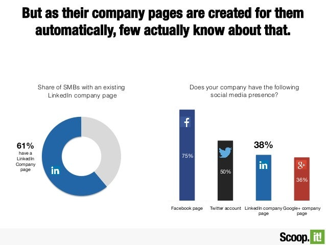 But as their company pages are created for them automatically, few actually know about that.  Share of SMBs with an existi...