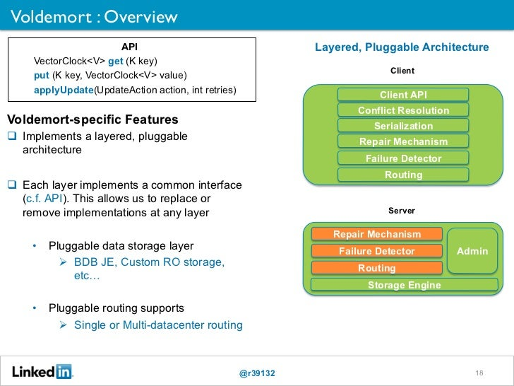 Voldemort : Overview                        API                                    Layered, Pluggable Architecture     Ve...