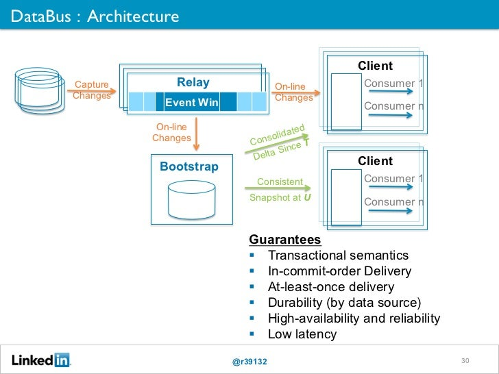 DataBus : Architecture                                                                   Client        Capture          R...