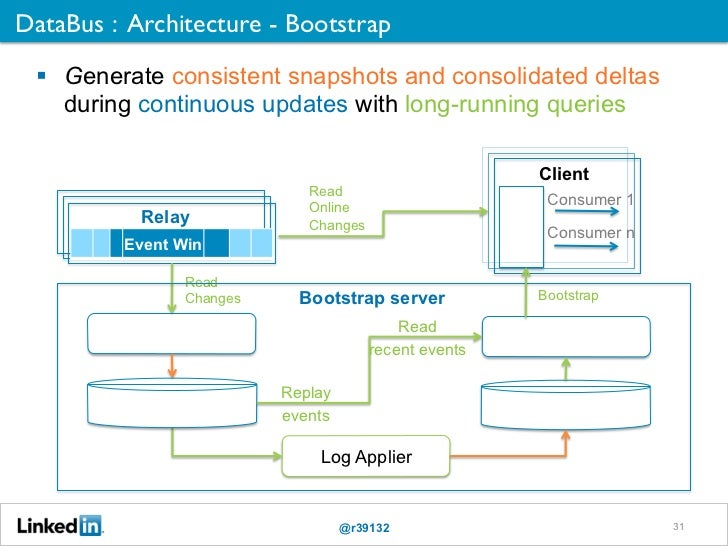 DataBus : Architecture - Bootstrap	    Generate consistent snapshots and consolidated deltas     during continuous update...