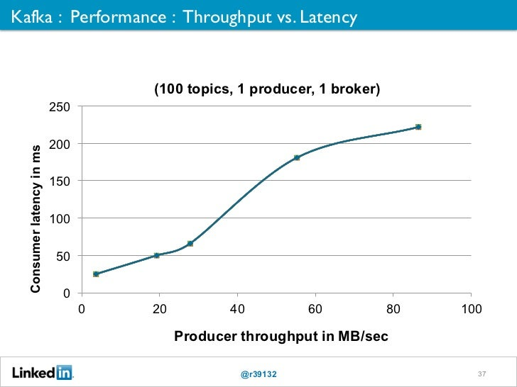 Kafka : Performance : Throughput vs. Latency	                                     (100 topics, 1 producer, 1 broker)      ...