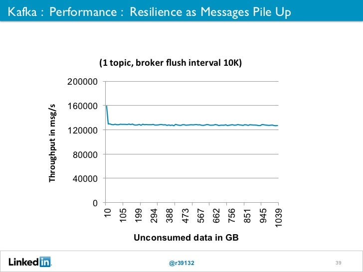 Kafka : Performance : Resilience as Messages Pile Up 	                                                (1	  topic,	  broker...