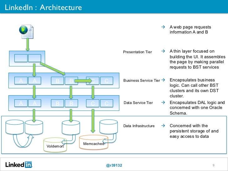 LinkedIn : Architecture                                                                                    A web page r...