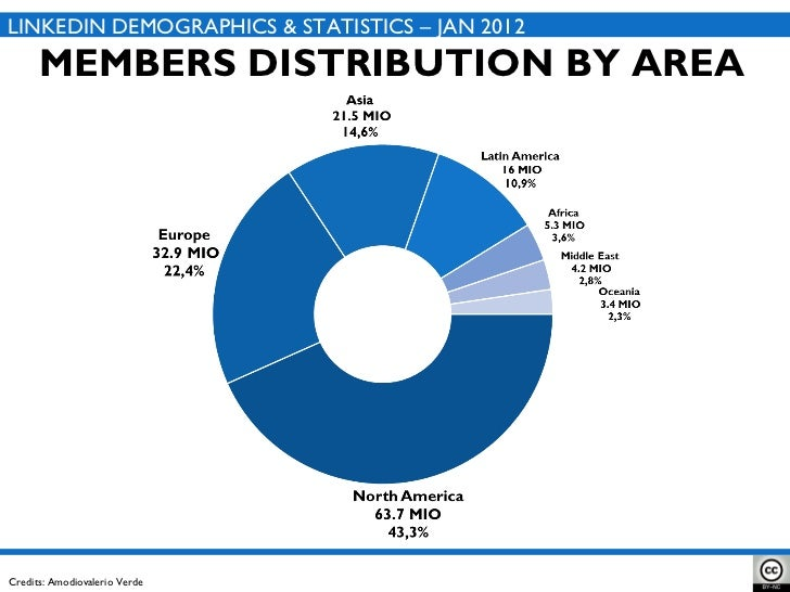 MEMBERS DISTRIBUTION BY AREA LINKEDIN DEMOGRAPHICS & STATISTICS – JAN 2012 Credits: Amodiovalerio Verde