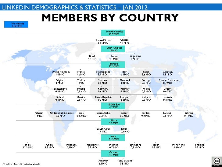 MEMBERS BY COUNTRY LINKEDIN DEMOGRAPHICS & STATISTICS – JAN 2012 Credits: Amodiovalerio Verde