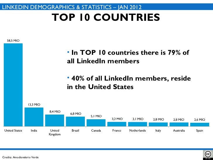 how to change country in linkedin