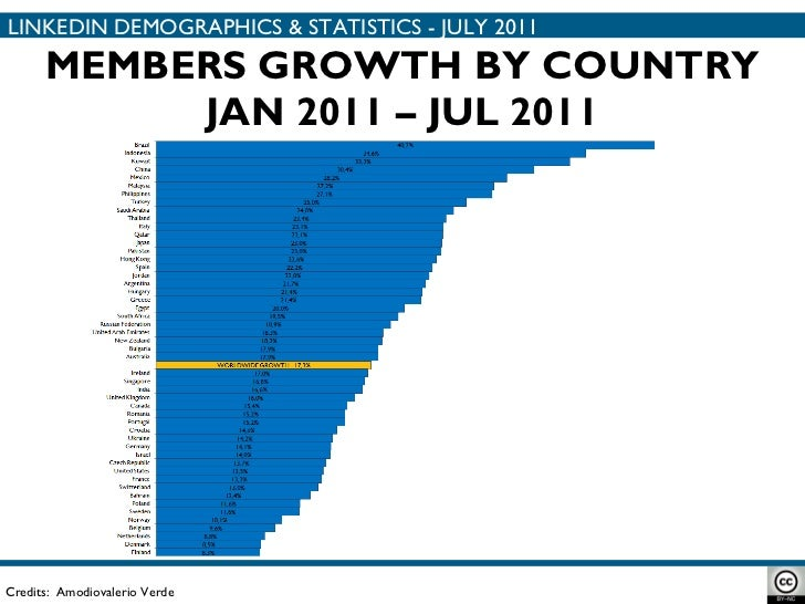 MEMBERS GROWTH BY COUNTRY JAN 2011 – JUL 2011 Credits:  Amodiovalerio Verde LINKEDIN DEMOGRAPHICS & STATISTICS - JULY 2011