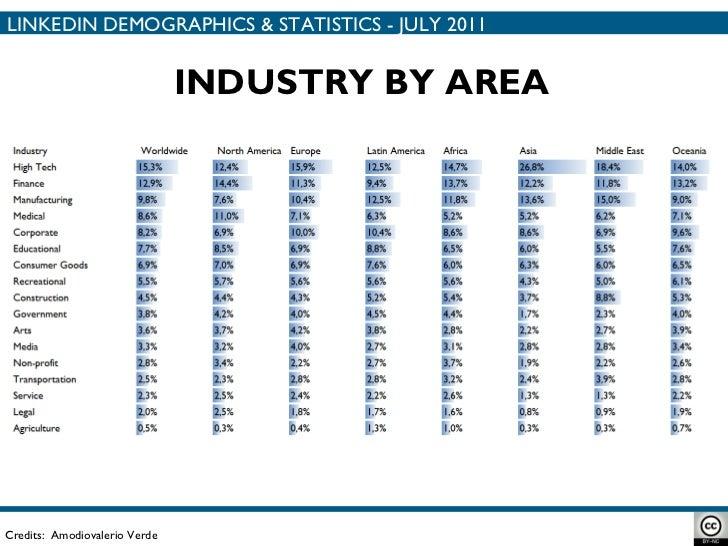 Credits:  Amodiovalerio Verde INDUSTRY BY AREA LINKEDIN DEMOGRAPHICS & STATISTICS - JULY 2011