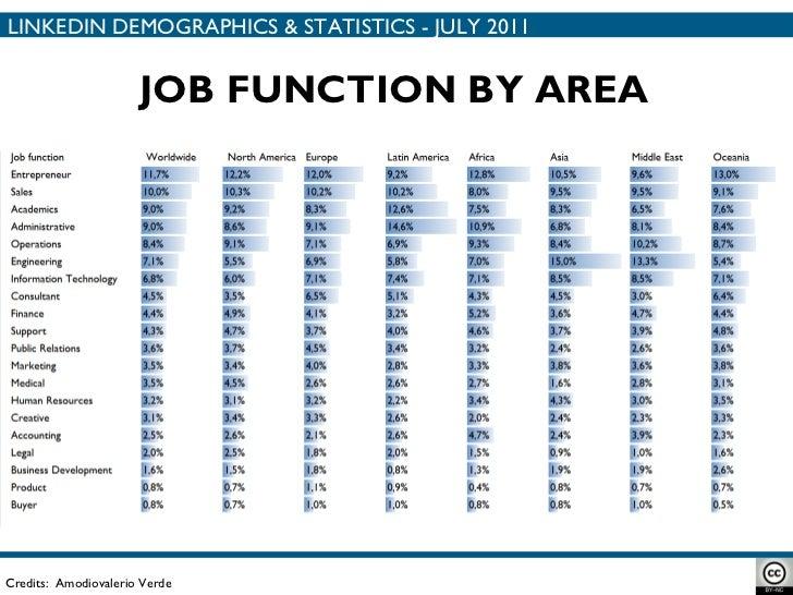 Credits:  Amodiovalerio Verde JOB FUNCTION BY AREA LINKEDIN DEMOGRAPHICS & STATISTICS - JULY 2011