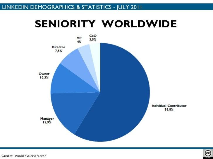 Credits:  Amodiovalerio Verde SENIORITY  WORLDWIDE LINKEDIN DEMOGRAPHICS & STATISTICS - JULY 2011