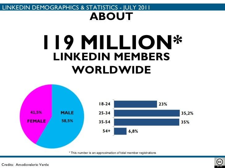 119 MILLION* LINKEDIN DEMOGRAPHICS & STATISTICS - JULY 2011 Credits:  Amodiovalerio Verde ABOUT LINKEDIN MEMBERS WORLDWIDE...
