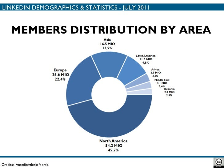 MEMBERS DISTRIBUTION BY AREA Credits:  Amodiovalerio Verde LINKEDIN DEMOGRAPHICS & STATISTICS - JULY 2011