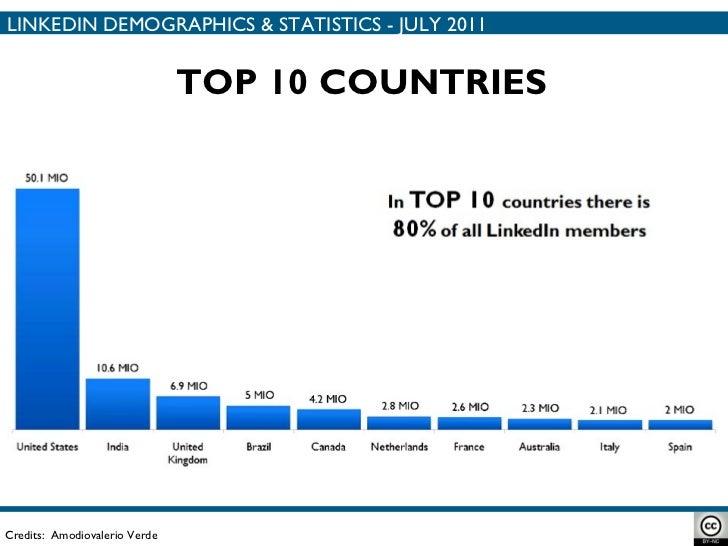 TOP 10 COUNTRIES Credits:  Amodiovalerio Verde LINKEDIN DEMOGRAPHICS & STATISTICS - JULY 2011