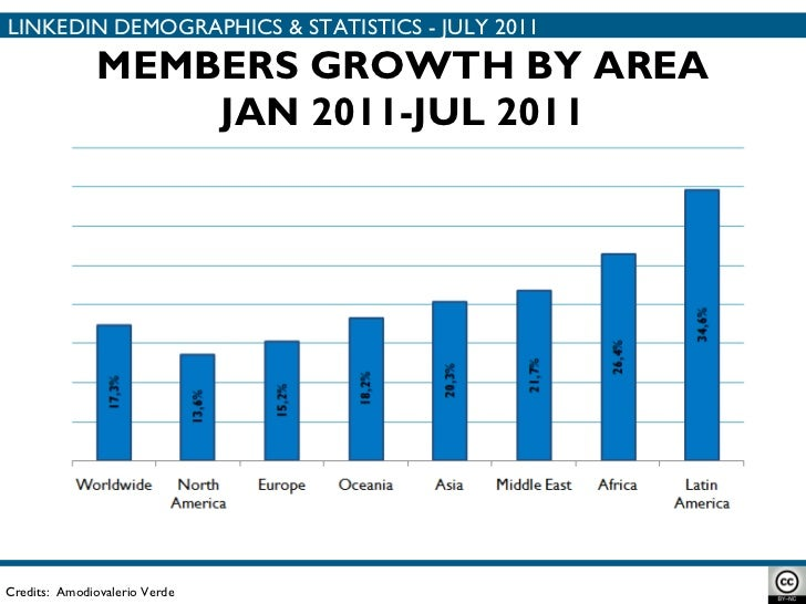 MEMBERS GROWTH BY AREA JAN 2011-JUL 2011 Credits:  Amodiovalerio Verde LINKEDIN DEMOGRAPHICS & STATISTICS - JULY 2011