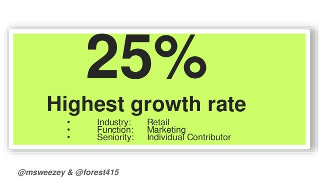 25%  Highest growth rate  • Industry: Retail  • Function: Marketing  • Seniority: Individual Contributor  @msweezey & @for...