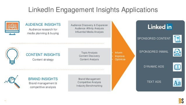 11 Brand Management Competitive Analysis Industry Benchmarking Brand management & competitive analysis BRAND INSIGHTS Topi...