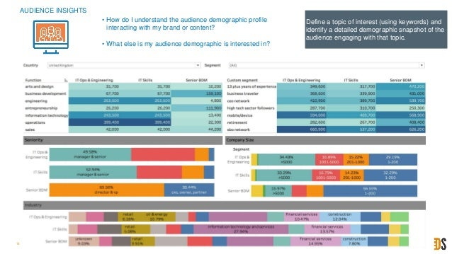 14 Define a topic of interest (using keywords) and identify a detailed demographic snapshot of the audience engaging with ...