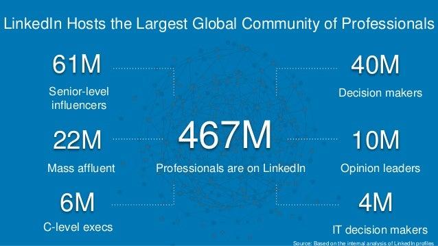 LinkedIn Hosts the Largest Global Community of Professionals 61M Senior-level influencers 22M Mass affluent 6M C-level exe...