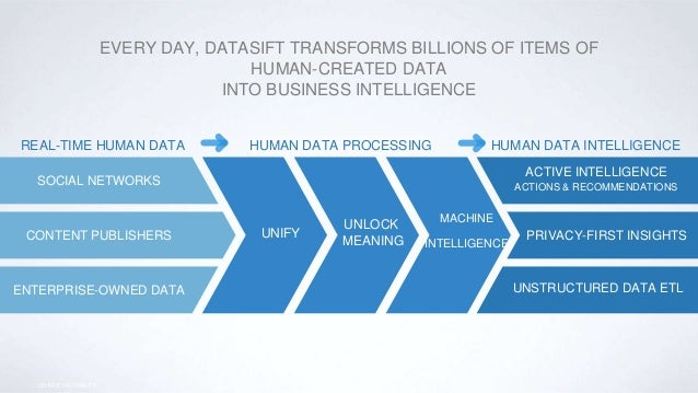 EVERY DAY, DATASIFT TRANSFORMS BILLIONS OF ITEMS OF HUMAN-CREATED DATA INTO BUSINESS INTELLIGENCE SOCIAL NETWORKS CONTENT ...