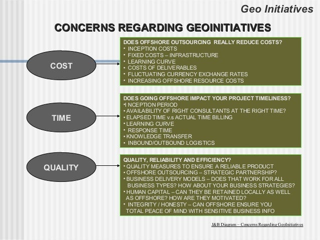 Geo Initiatives  CONCERNS REGARDING GEOINITIATIVES            DOES OFFSHORE OUTSOURCING REALLY REDUCE COSTS?            • ...