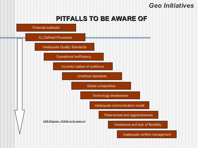 Geo Initiatives                  PITFALLS TO BE AWARE OFFinancial setbacks    ILL Defined Processes      Inadequate Qualit...