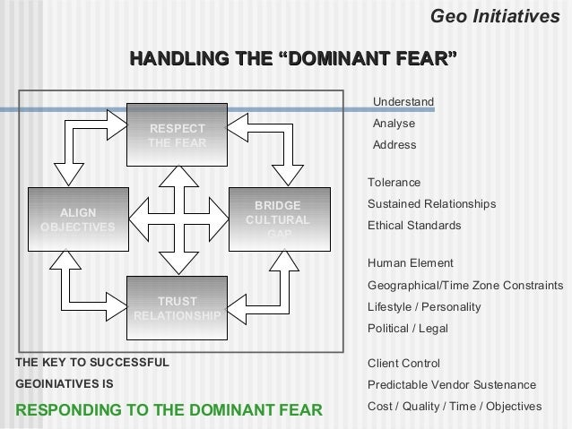 """Geo Initiatives                  HANDLING THE """"DOMINANT FEAR""""                                            Understand       ..."""