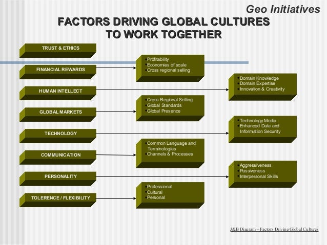 Geo Initiatives          FACTORS DRIVING GLOBAL CULTURES                TO WORK TOGETHER    TRUST & ETHICS                ...